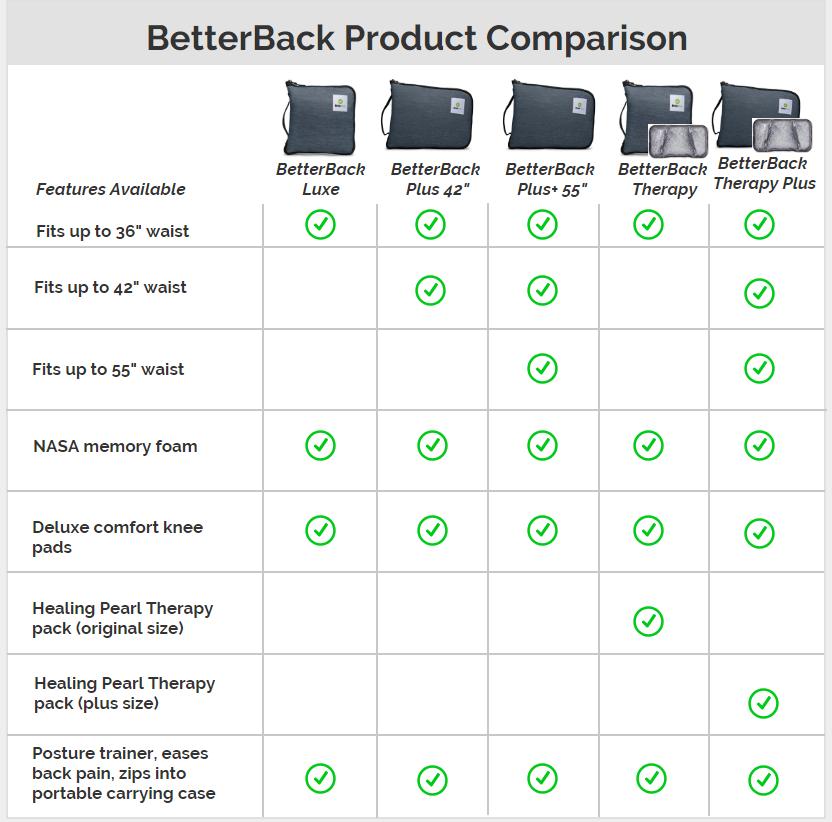 BetterBack Comparison Chart